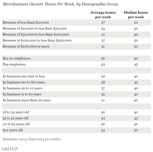Microbusiness Owners' Hours Per Week, by Demographic Group