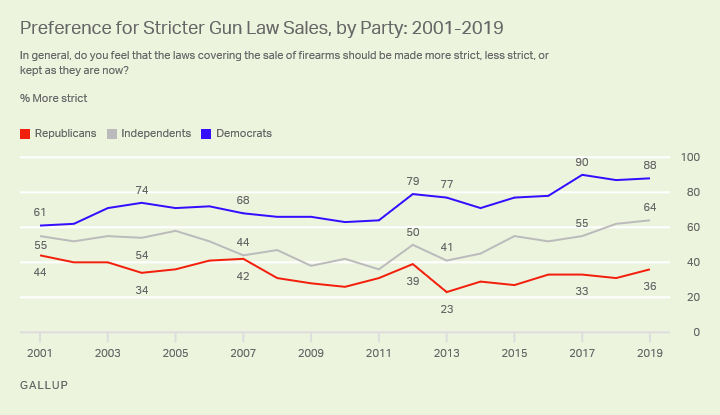 Line graph. Americans' preferences for gun sales laws since 2001 among partisans.
