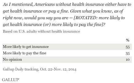 As I mentioned, Americans without health insurance either have to get health insurance or pay a fine. Given what you know, as of right now, would you say you are -- [ROTATED: more likely to get health insurance (or) more likely to pay the fine]?
