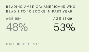 Rumors of the Demise of Books Greatly Exaggerated