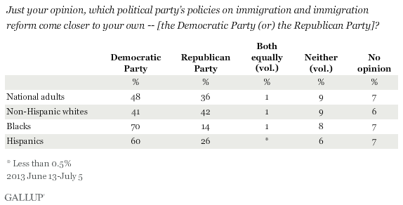 Just your opinion, which political party's policies on immigration and immigration reform come closer to your own -- [the Democratic Party (or) the Republican Party]?