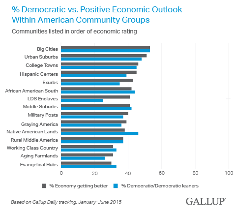 % Democratic vs. Positive Economic Outlook Within American Community Groups, 2015