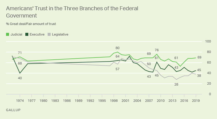 Line graph. Americans usually trust the judicial branch of the federal government more than the executive and legislative.