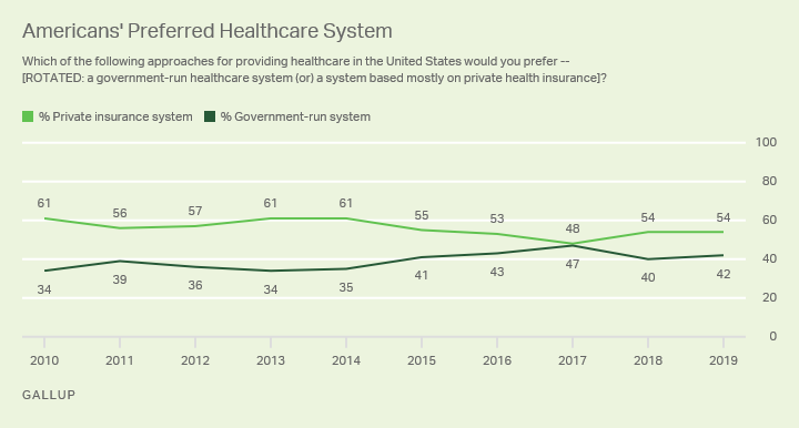 Line graph. Americans prefer a healthcare system based on private insurance to a government system by 54% to 42%.