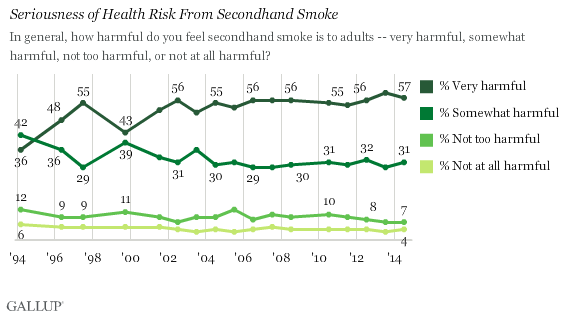 Seriousness of Health Risk from Secondhand Smoke