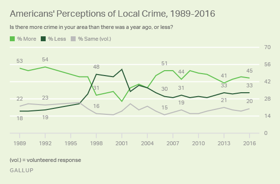 Americans' Perceptions of Local Crime, 1989-2016