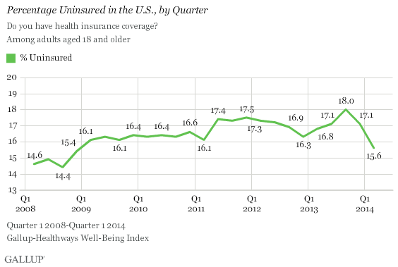 dif02 e ckk5pozvdid6gw Sharp Drop in Uninsured Rate