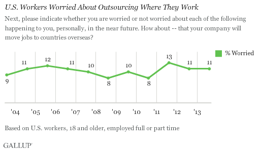 Trend: U.S. Workers Worried About Outsourcing Where They Work