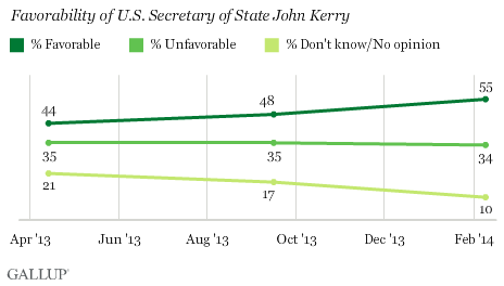 Trend: Favorability of U.S. Secretary of State John Kerry