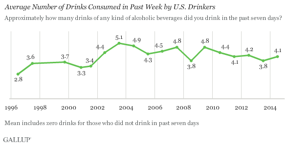 Trend: Average Number of Drinks Consumed in Past Week by U.S. Drinkers