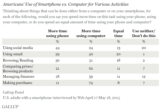 Americans' Use of Smartphone vs. Computer for Various Activities