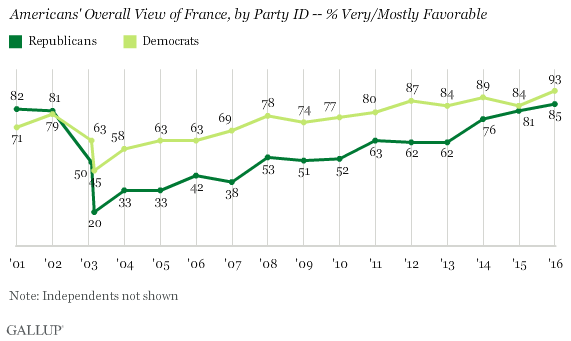 Trend: Americans' Overall View of France, by Party ID -- % Very/Mostly Favorable