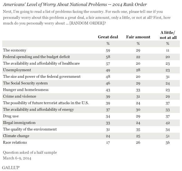 Americans' Level of Worry About National Problems -- 2014 Rank Order