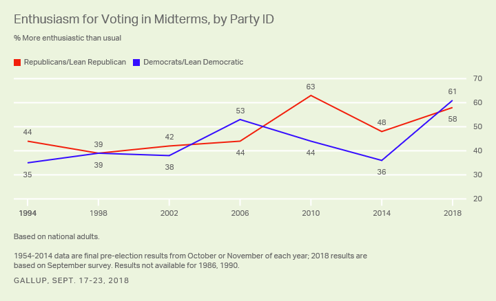 Line graph: About six in 10 Democrats and Republicans say they are more enthusiastic than usual about voting this year.