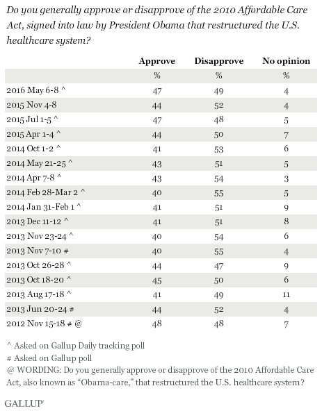 Trend: Do you generally approve or disapprove of the Affordable Care Act?