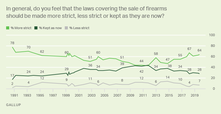 Line graph. 1990-2019 trend: Should the sales of firearms be made more strict, less strict, or kept as they are now?