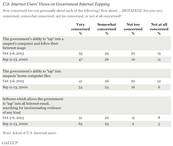 Trend: U.S. Internet Users' Views on Government Internet Tapping