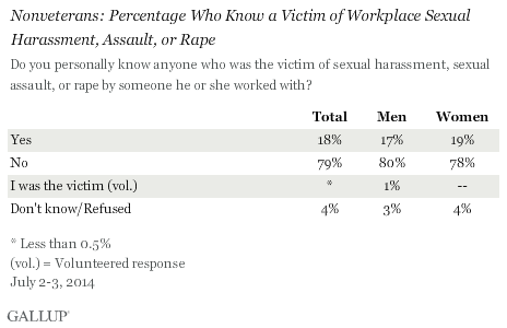 Nonveterans: Percentage Who Know a Victim of Workplace Sexual Harassment, Assault, or Rape, July 2014