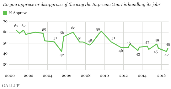 Do you approve or disapprove of the way the Supreme Court is handling its job?