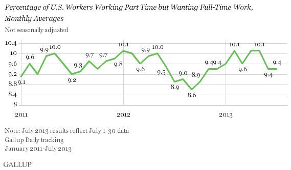 Percentage of U.S. Workers Working Part Time but Wanting Full-Time Work,\nMonthly Averages, 2011-2012