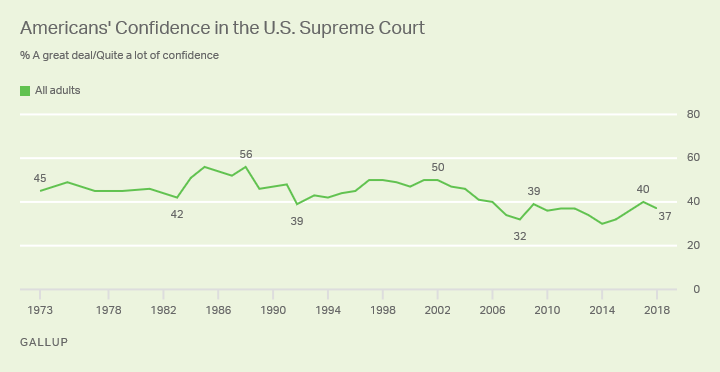 Line graph: Americans' confidence in Supreme Court. High: 56% great deal/quite a lot of confidence ('85, '88); low 30% (2014)