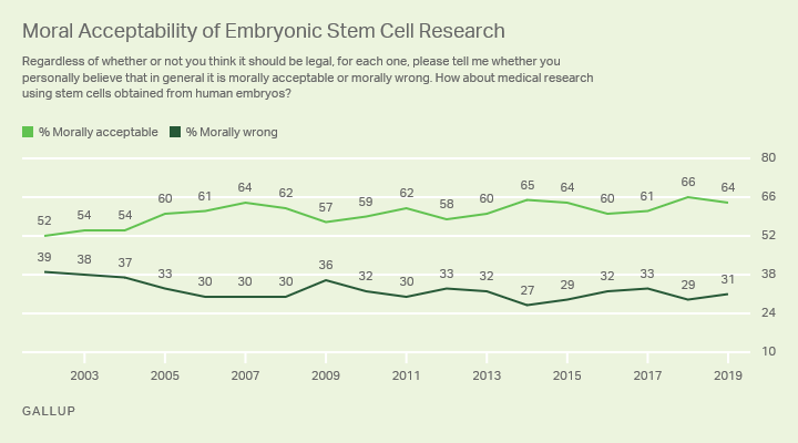 Line graph: Moral acceptability of embryonicstem cell research, 2002-2018. 2019: 64% say it's acceptable, 31% say wrong.