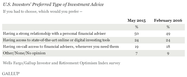 U.S. Investors' Preferred Type of Investment Advice, May 2015 vs. February 2016