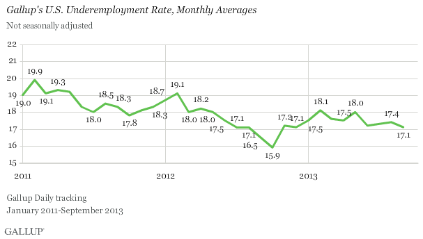 Gallup's U.S. Underemployment Rate, Monthly Averages, 2011-2013