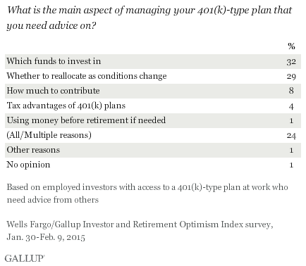 What is the main aspect of managing your 401(k)-type plan that you need advice on? January-February 2015 results