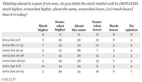 Trend: Thinking ahead to a year from now, do you think the stock market will be [ROTATED: much higher, somewhat higher, about the same, somewhat lower, (or) much lower] than it is today?