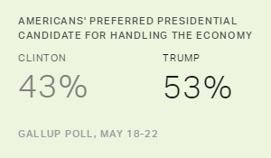 Trump Leads Clinton on Top-Ranking Economic Issues