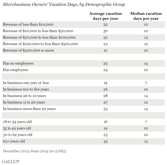 Microbusiness Owners' Vacation Days, by Demographic Group