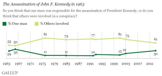 Trend: The Assassination of John F. Kennedy in 1963