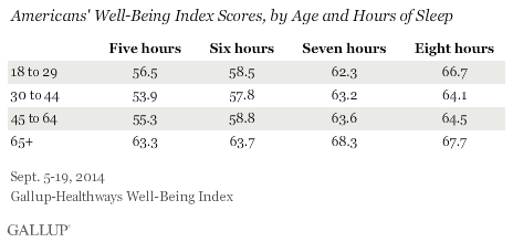Americans' Well-Being Index Scores, by Age and Hours of Sleep