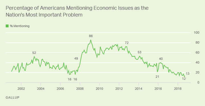Line graph: % of Americans mentioning economic issues as most important U.S. problem. High of 86% in Feb 2009; currently 13% (Oct 2018).