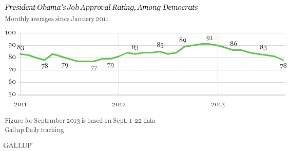 Trend: President Obama's Job Approval Rating, Among Democrats