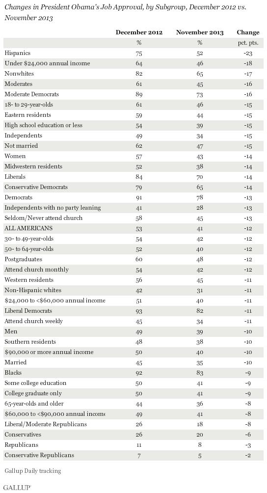 Changes in President Obama's Job Approval, by Subgroup, December 2012 vs. November 2013