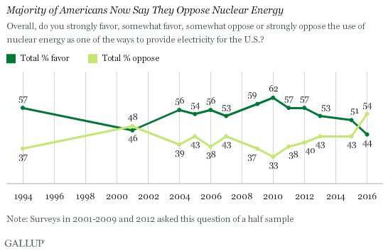 Trend: Majority of Americans Now Say They Oppose Nuclear Energy