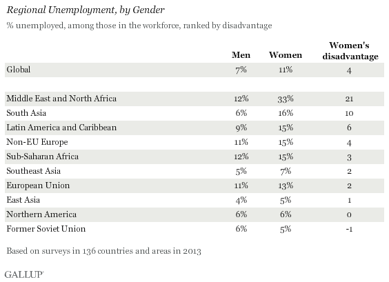 Regional Unemployment, by Gender