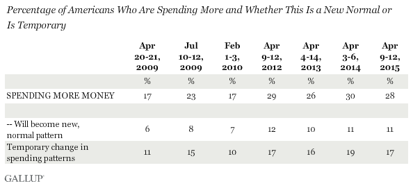Percentage of Americans Who Are Spending More and Whether This Is a New Normal or Is Temporary