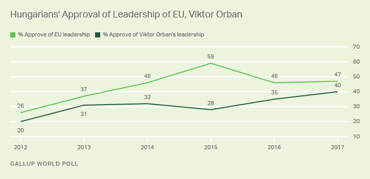 Line graph: Hungarians' approval of EU leadership, Hungarian PM Viktor Orban, 2012-2017. Approval of EU higher than Orban.