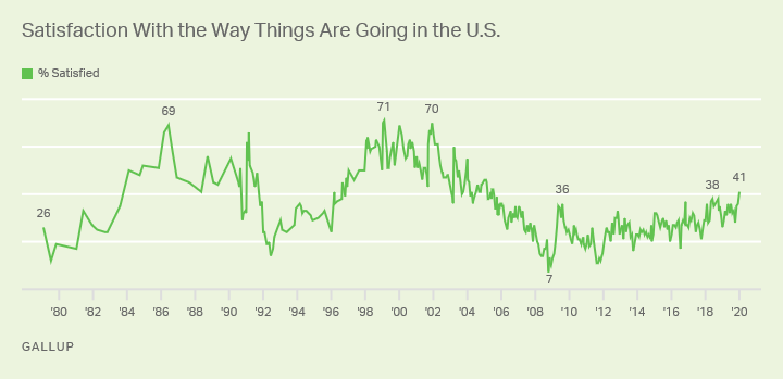 Line graph. 1979-2020 trend: Are you satisfied or dissatisfied with the way things are going in the U.S.?