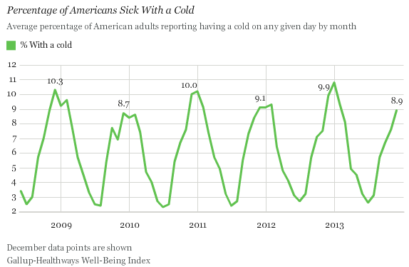 Americans Sick With a Cold