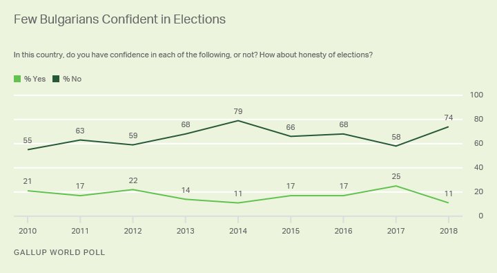 Line graph. No more than 25% of Bulgarians have expressed confidence in their elections since 2010.