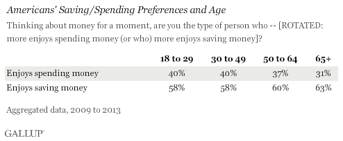 Americans' Saving/Spending Preferences and Age