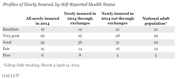profiles of newly insured, by self-reported health status