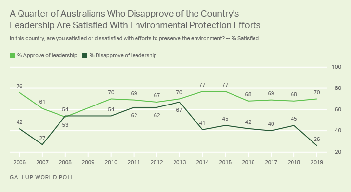 Line graph. Trend lines in Australians' approval of their leadership and satisfaction with environmental preservation efforts.