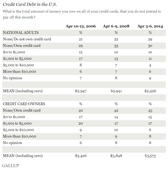 Trend: Credit Card Debt in the U.S.