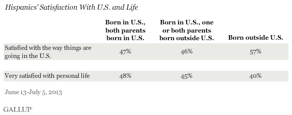 Hispanics' Satisfaction With U.S. and Life, June-July 2013