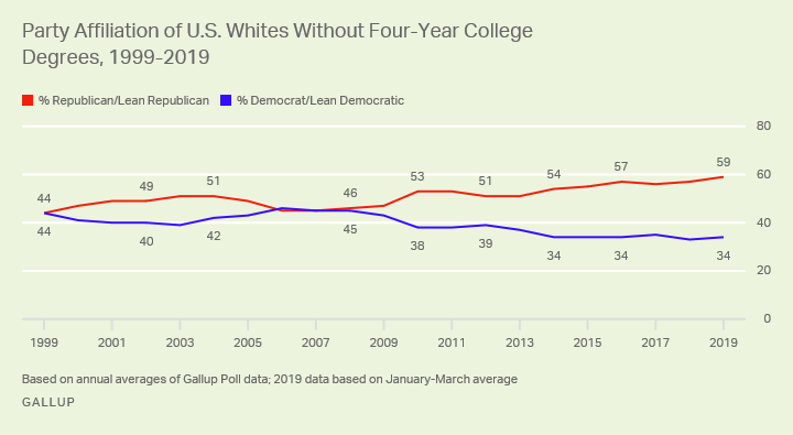 Line graph. Whites without college degrees have aligned with the Republican Party for most of the past two decades.